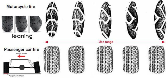 motorcycle tyre and car tyre